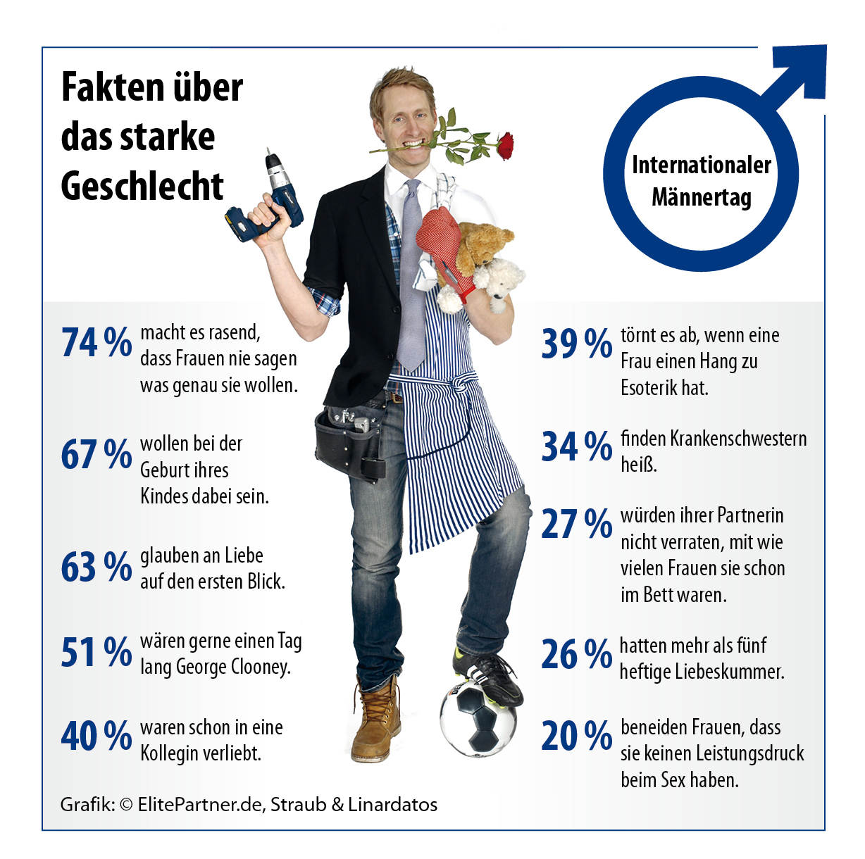 Internationaler Männertag: Fakten über das starke