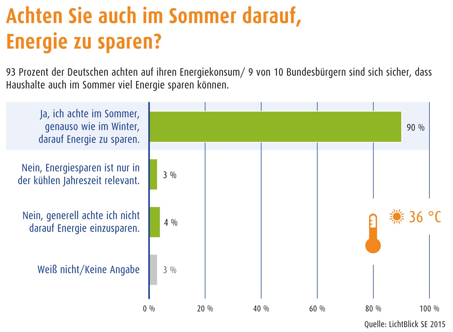 umfrage deutsche haushalte halten energiesparen auch im. Black Bedroom Furniture Sets. Home Design Ideas