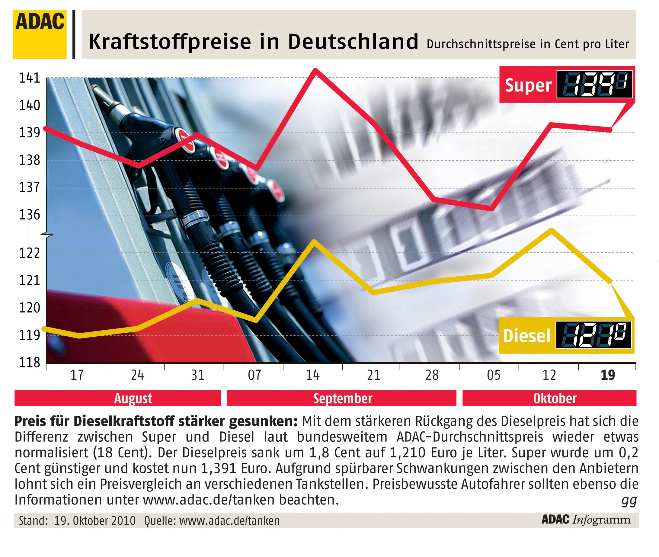 Tanken - benzinpreisvergleich