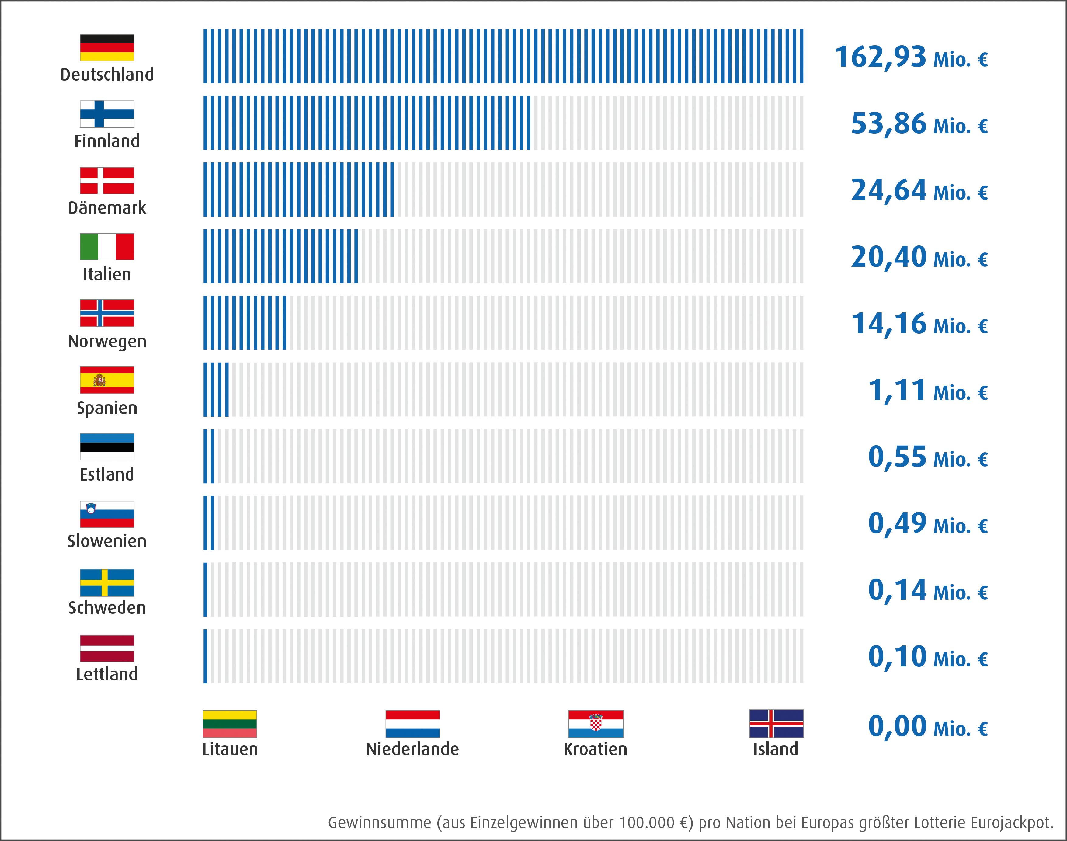 Eurojackpot Gewinnverteilung