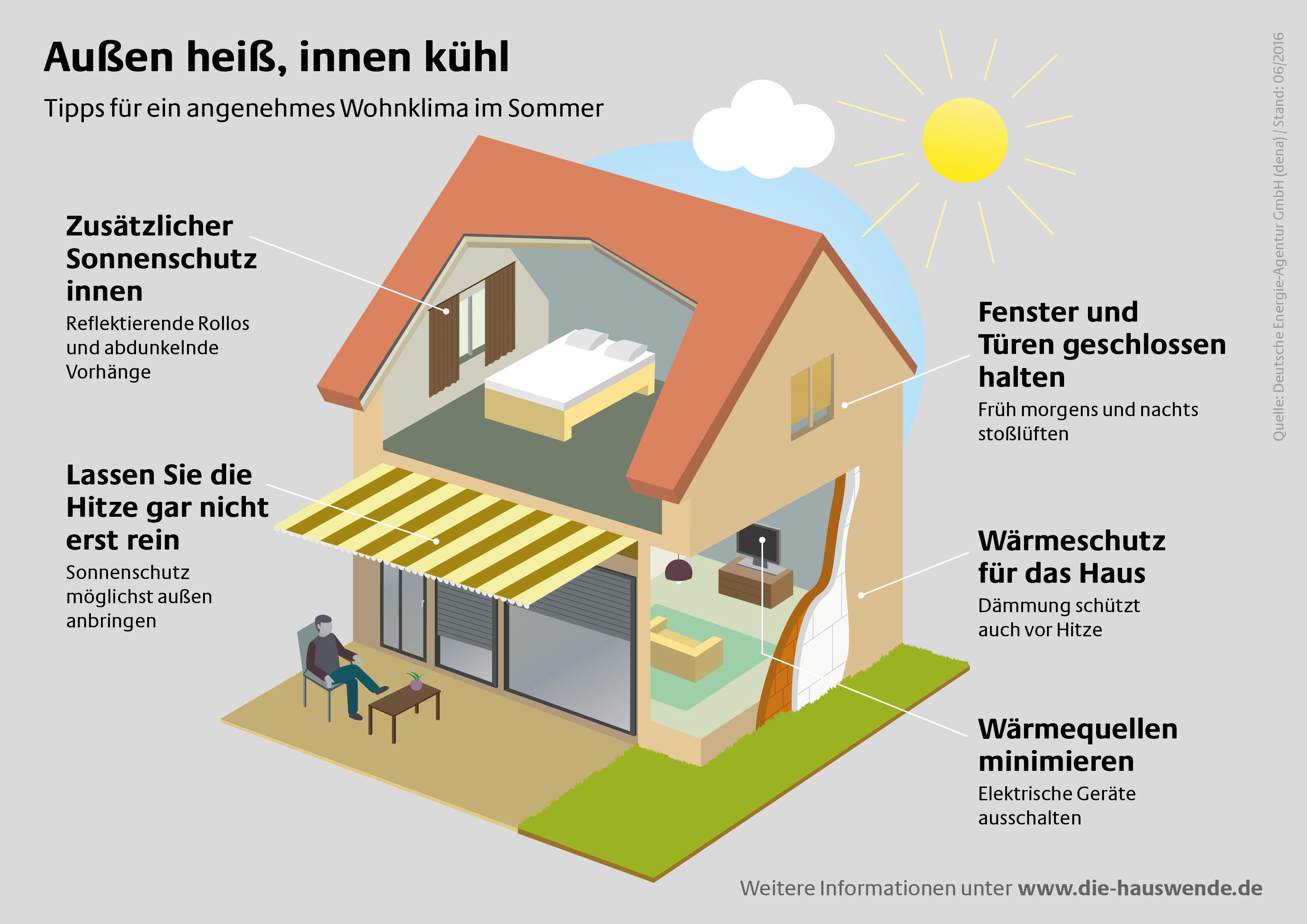 gegen den hitzestau k hle wohnr ume trotz sommerhitze tipps f r angenehme temperaturen in. Black Bedroom Furniture Sets. Home Design Ideas