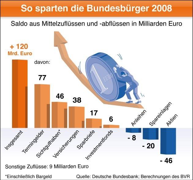 BVR zum Weltspartag: Sparquote bleibt in 2009 hoch (mit Grafik)