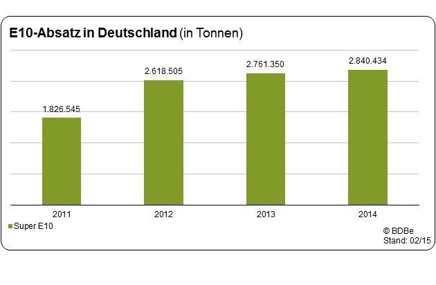 Bundesverband der deutschen Bioethanolwirtschaft e. V.: Verbrauch von Super E10 um 2,9 Prozent gestiegen