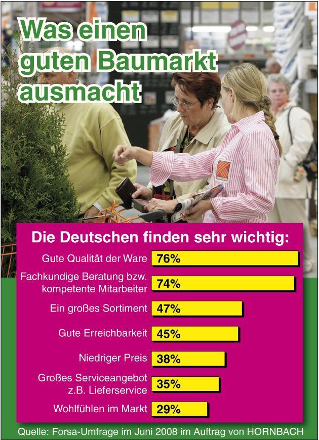 Hornbach Umfrage: Was macht einen guten Baumarkt aus