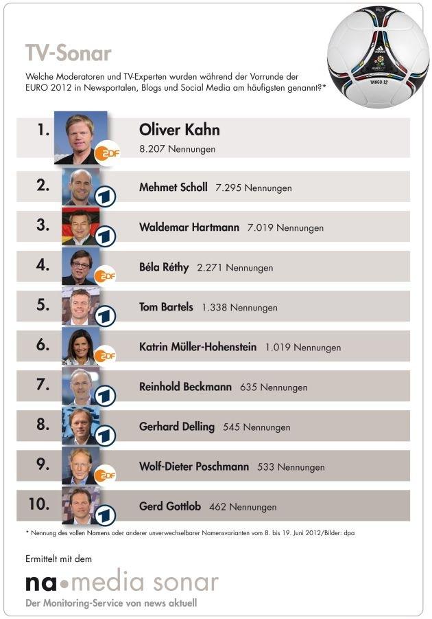 Oliver Kahn ist meistgenannter TV-Experte im Netz / Béla Réthy bei Kommentatoren ganz vorn