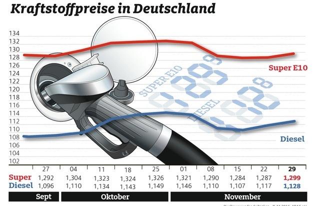 BILD: Erneuter Anstieg bei den Kraftstoffpreisen / Benzin und Diesel reagieren nicht auf rückläufigen Ölpreis (FOTO)