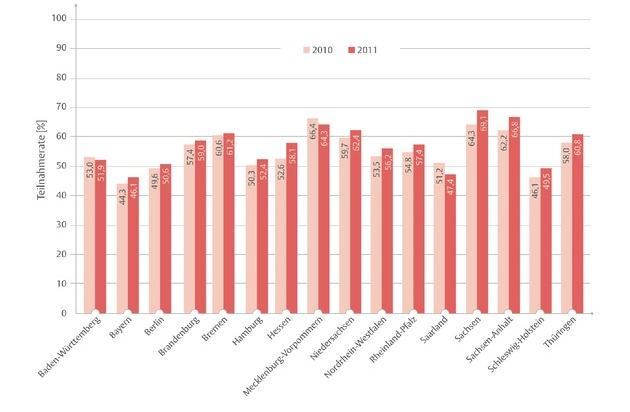 Kooperationsgemeinschaft Mammographie: Weltkrebstag - Kooperationsgemeinschaft Mammographie legt Evaluationsbericht für 2011 vor