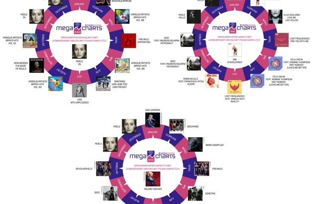 media control GmbH: Erfolgreichstes Album der deutschen Musikcharts 2015 geht an Adele - media control kürt Helene Fischer zur Künstlerin des Jahres