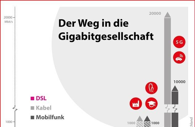 Vodafone GmbH: Der Weg in die Gigabitgesellschaft
