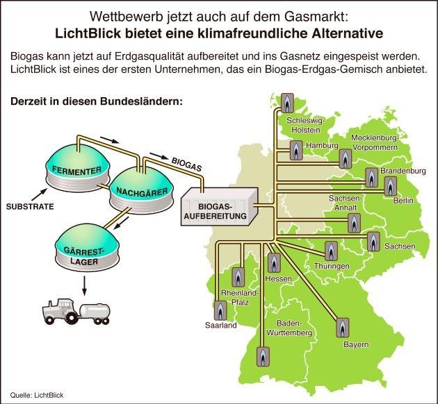 LichtBlick mit Gasprodukt weiter auf Expansionskurs /  Klimafreundliches Erdgas-Biogas-Gemisch jetzt in sechs weiteren Bundesländern erhältlich