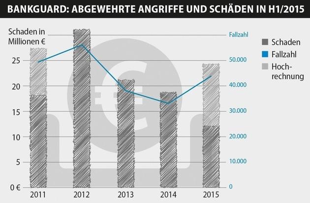 G Data Software AG: G DATA BankGuard verhindert Schäden von über 100 Millionen Euro