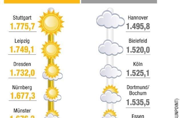 SUNPOINT: SUNPOINT Sonnenschein-Ranking: So war das Sonnenjahr 2014 / Stuttgart ist der Sonnen-Hotspot, Hannover fristet Schattendasein