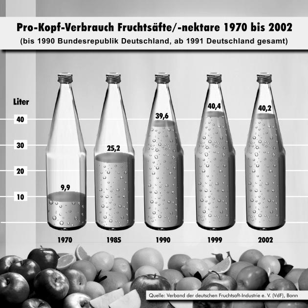 Neue Produktideen beleben Fruchtsaftmarkt