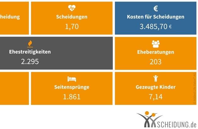 Added Life Value® AG: Deutscher Scheidungsalltag in Echtzeit