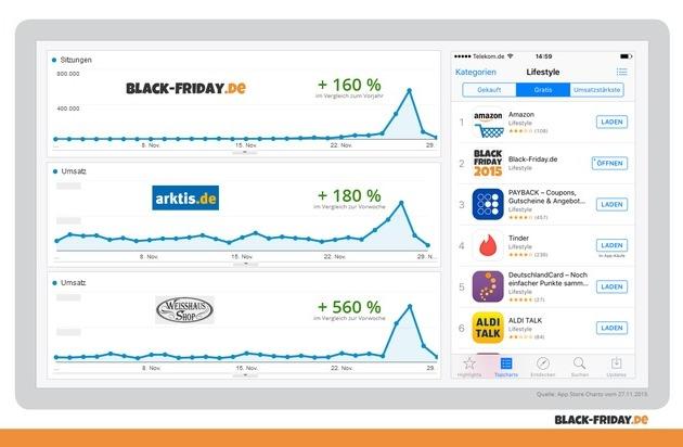 Black-Friday.de: Das war der Black Friday 2015: Hundertausende User informieren sich auf Black-Friday.de über die besten Deals des Jahres