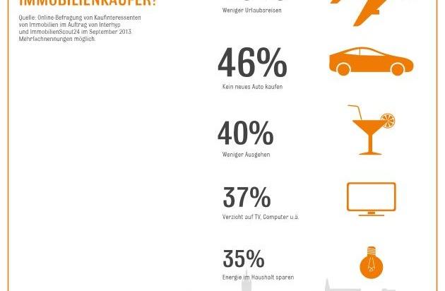 f r den hauskauf sind deutsche zum sparen bereit. Black Bedroom Furniture Sets. Home Design Ideas