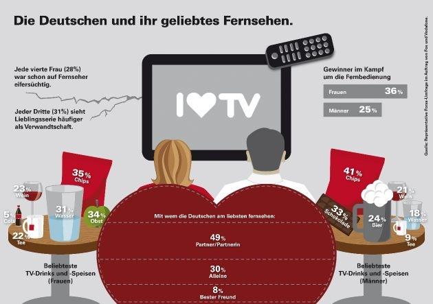 Repräsentative Forsa-Umfrage: Jede vierte Frau auf Fernseher eifersüchtig