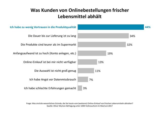 Frisch oder stirb / Oliver Wyman-Analyse zu Frische im Lebensmitteleinzelhandel