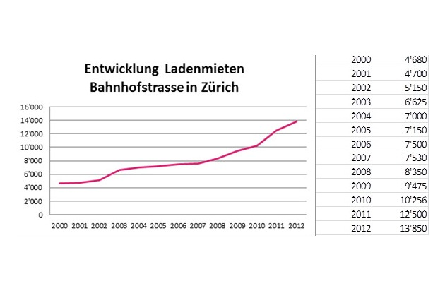 Location Group Research: New peak rent of 13,850 francs in Zurich's Bahnhofstrasse (PICTURE)