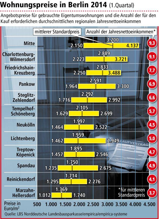 Keine Preisentspannung am Berliner Wohnungsmarkt / Mitte bleibt teuerster Bezirk