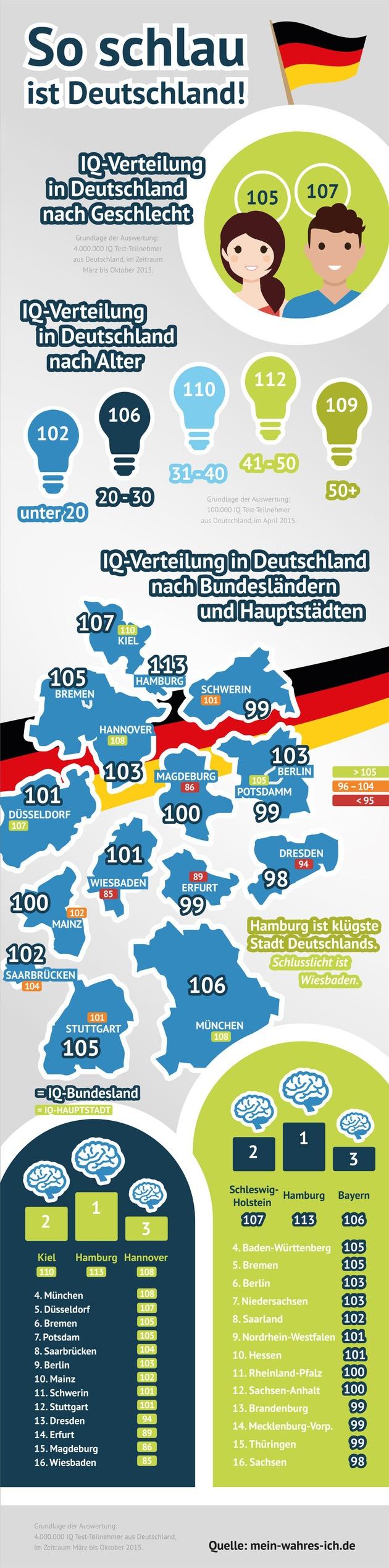 IQ Studie: So schlau ist Deutschland