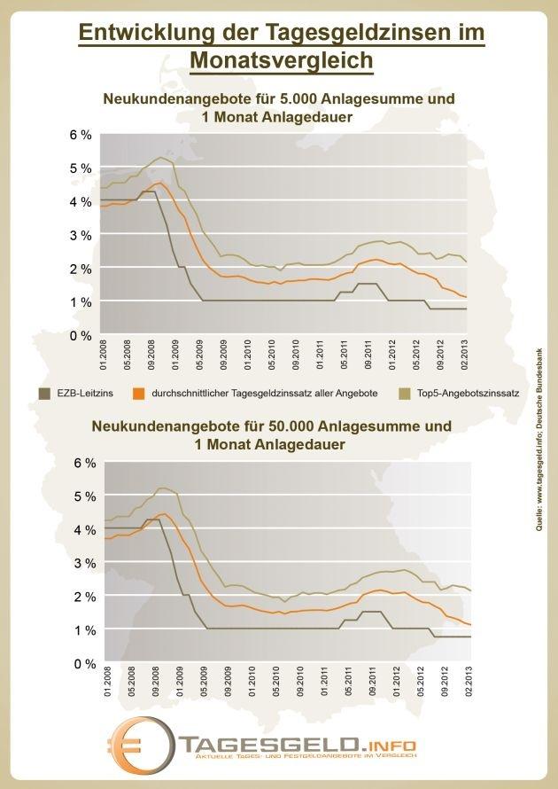 Die Sparzinsen sinken beständig. Dem als sicher geltenden Tagesgeld dagegen tut dies jedoch keinen Abbruch. Das bestätigen auch die Statistiken des Fachportals Tagesgeld.info.