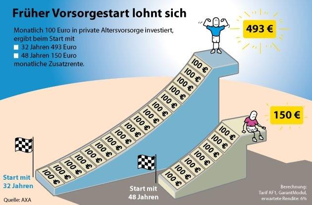 AXA Ruhestand-Barometer 2010: Deutsche setzen Sparschweine auf Diät / Sparbetrag deutscher Haushalte im Ländervergleich an vorletzter Stelle / Frühes Vorsorge-Sparen bringt Vorteile (mit Bild)