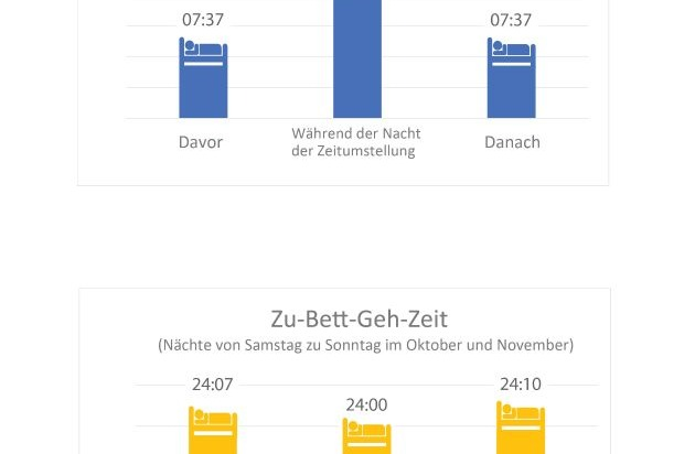 """Withings: Zeitumstellung: Deutsche nutzen """"geschenkte"""" Stunde nicht aus"""