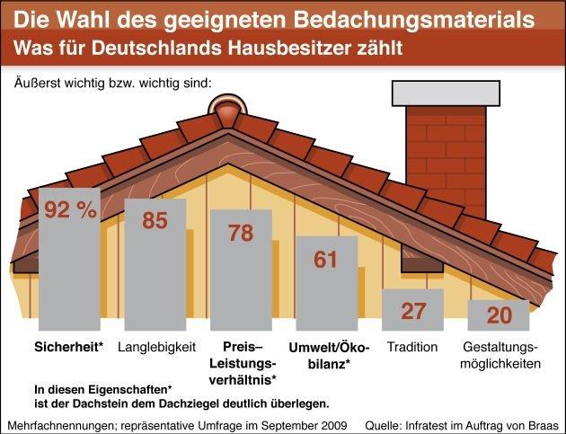 Braas-Studie belegt: / Wer Bescheid weiß, greift zum Dach-Stein (mit Bild)