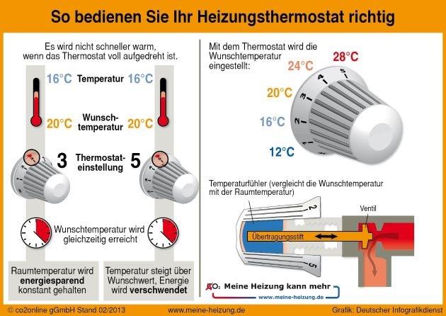 Kleine Teile, große Wirkung: So holen Sie mehr aus Ihrem Heizungsthermostat / Neuer ThermostatCheck berät kostenlos auf www.meine-heizung.de / Thermostate werden häufig falsch bedient