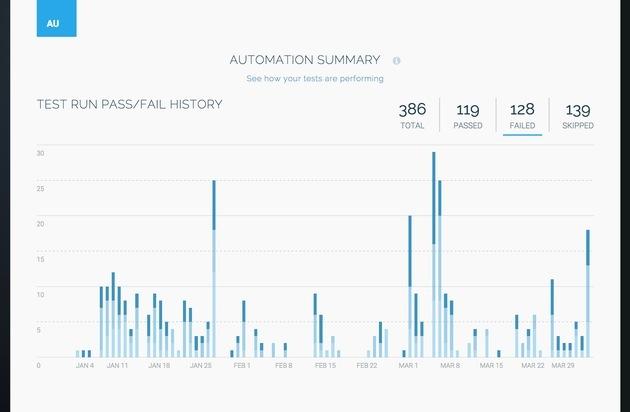 Applause: Testautomatisierung aus einer Hand: Applause erweitert Portfolio um Test Automation für Anwendungen
