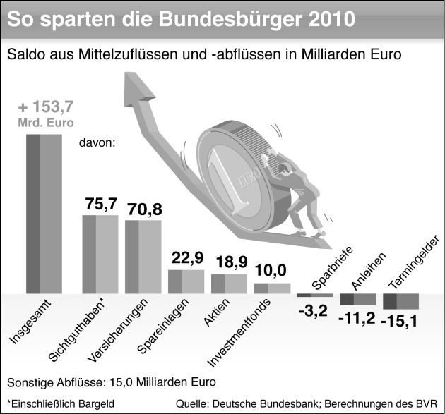 BVR zum Weltspartag: Deutsche Haushalte sparen auf hohem Niveau (mit Bild)