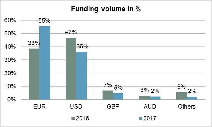 KfW raises its funding needs for 2017 to EUR 75-80 billion