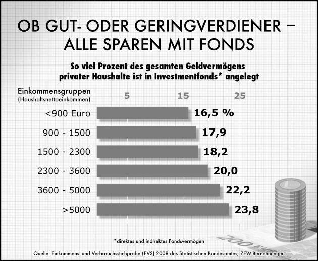 Deutsche haben mehr Geld in Investmentfonds als auf dem Sparbuch (mit Bild)