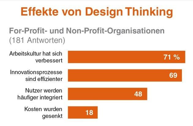 HPI Hasso-Plattner-Institut: Design Thinking: Erste große Studie weist Erfolg in Unternehmen nach