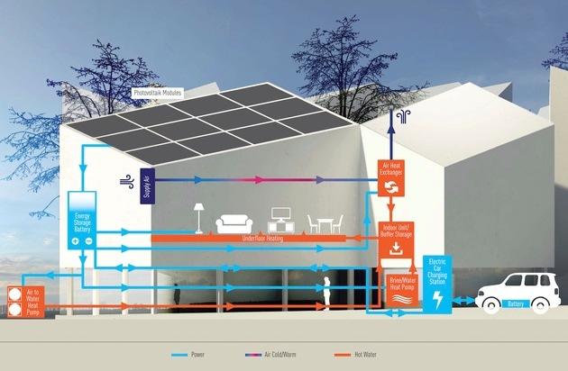 """BILD: Panasonic ermöglicht Wohnen der Zukunft in Berlin / """"Future Living Berlin"""" in Adlershof wird mit smarter Technologie von Panasonic ausgestattet (FOTO)"""