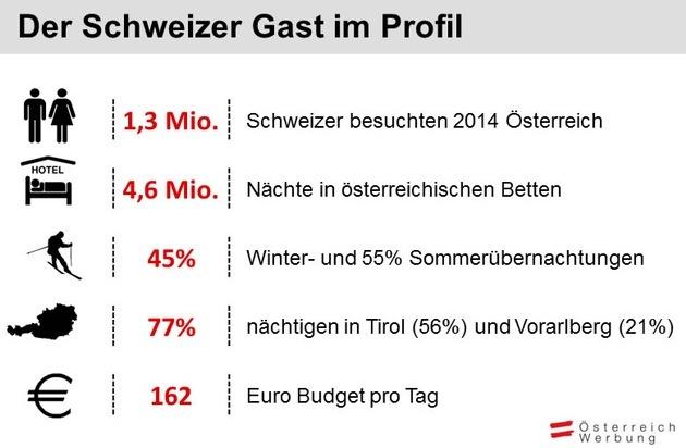 Österreich Werbung: Der beliebte Nachbar