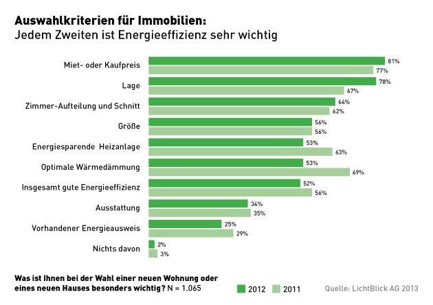 Immobilien: Jeder zweite Interessent achtet auf geringe Energiekosten / Wärmedämmung verliert an Bedeutung