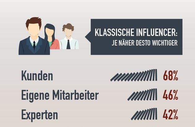 news aktuell GmbH: Influencer-Ranking: Journalisten für PR-Profis am wichtigsten / Kunden und Mitarbeiter deutlich vor Bloggern