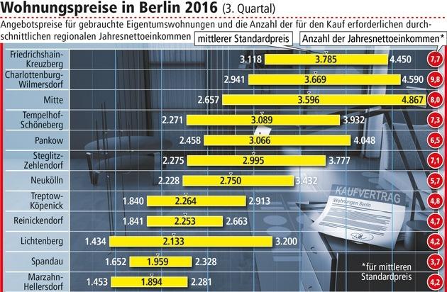 BILD: Wohnungspreise in Berlin steigen um mehr als zehn Prozent / Teuerste Angebote in Friedrichshain-Kreuzberg (FOTO)