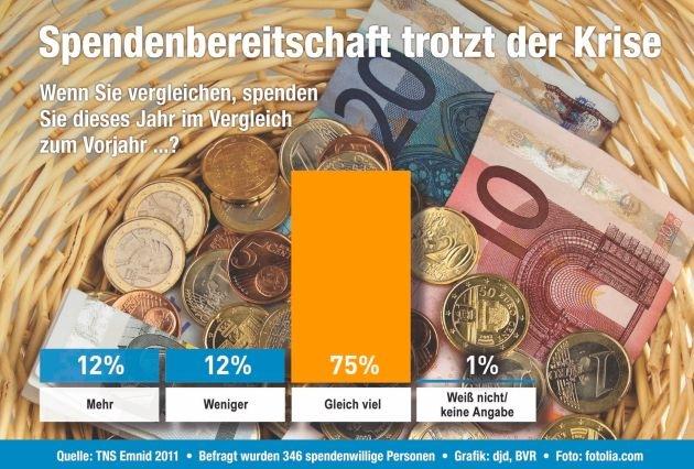 Spendenbereitschaft der Deutschen bleibt konstant (mit Bild)