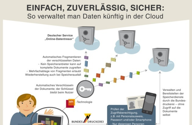 "HPI Hasso-Plattner-Institut: ""Digitales Ich"" sichern: Neues Labor von Hasso-Plattner-Institut und Bundesdruckerei eröffnet"