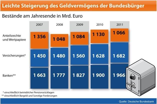 BVR zum Weltspartag: Moderater Rückgang der Sparanstrengungen / Deutsche Haushalte investieren verstärkt in Sachvermögen