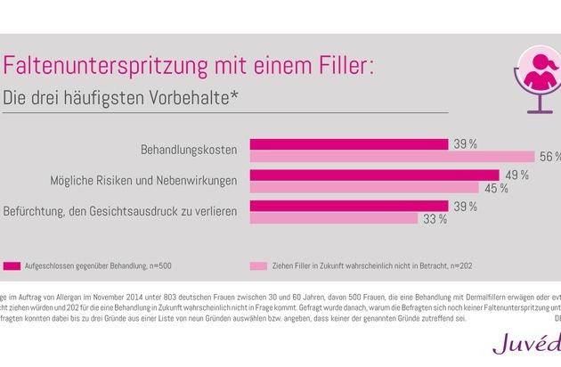 Pharm-Allergan GmbH: Hyaluron & Co: Die drei häufigsten Vorbehalte gegen Faltenunterspritzung mit einem Filler