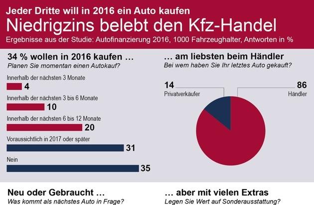 TARGOBANK AG & Co. KGaA: Studie zum Autokauf: Jeder Dritte will 2016 ein Auto kaufen / Hohe Bereitschaft zur Finanzierung, großes Vertrauen in Kfz-Händler