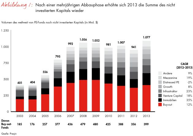 """Neue Ausgabe des """"Global Private Equity Report"""" von Bain & Company: Private-Equity-Branche auf Expansionskurs"""