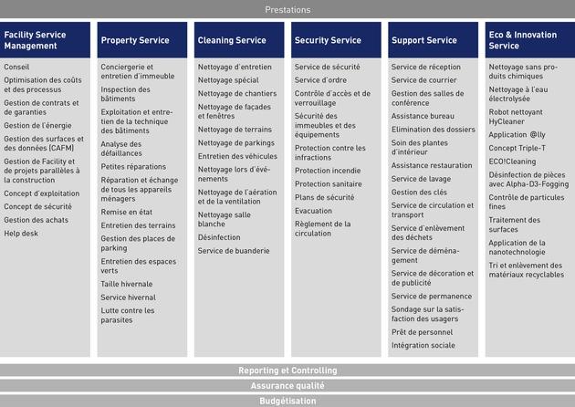 Vebego SA : Facility Service sur mesure