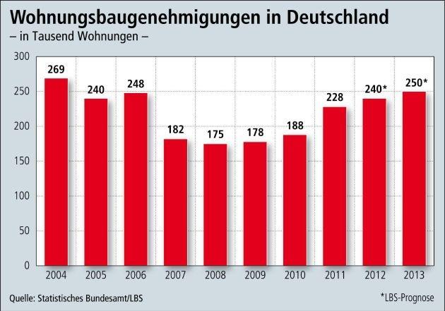 Neubau-Angebot wächst weiter / 2012 Anstieg um 6 Prozent auf 240.000 Genehmigungen - 70 Prozent des Neubaus entfallen auf Eigenheime und Eigentumswohnungen