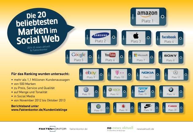 Amazon ist die beliebteste Marke im Social Web - Beste Bewertungen bei Preis, Service und Qualität