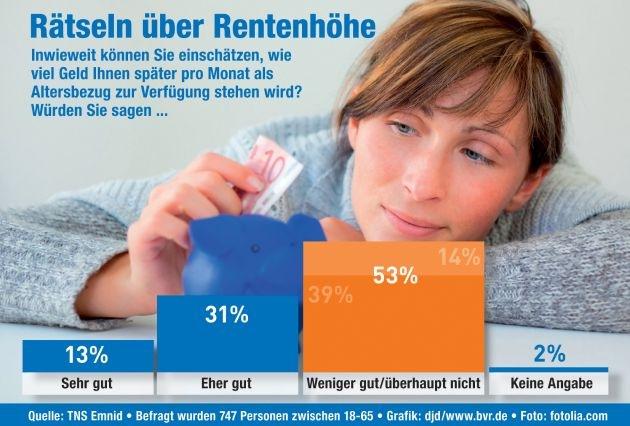 BVR-Umfrage offenbart Wissenslücken bei Thema Altersvorsorge (mit Bild) / Mehr als die Hälfte der Bürger weiß nicht, wie hoch die Einkünfte im Alter sein werden